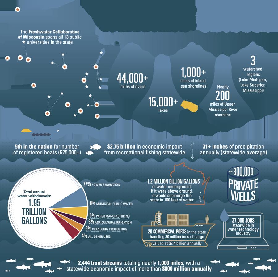 Wisconsin: We Run on Water